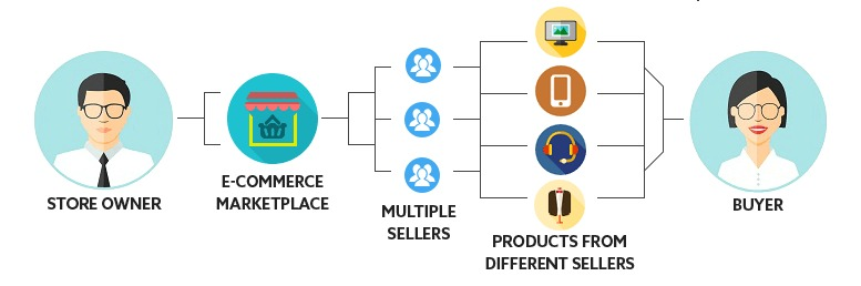 eCommerce Working Methods