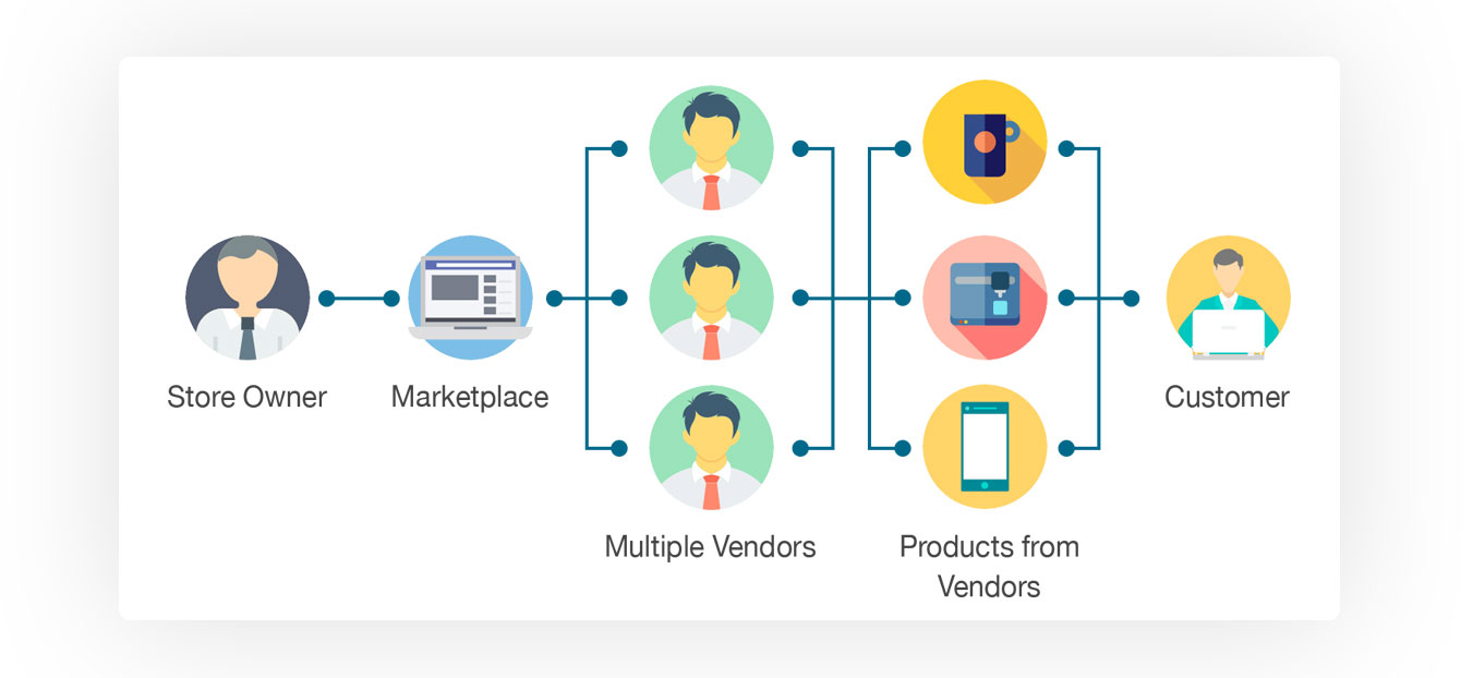 Multi-vendor Marketplace Model