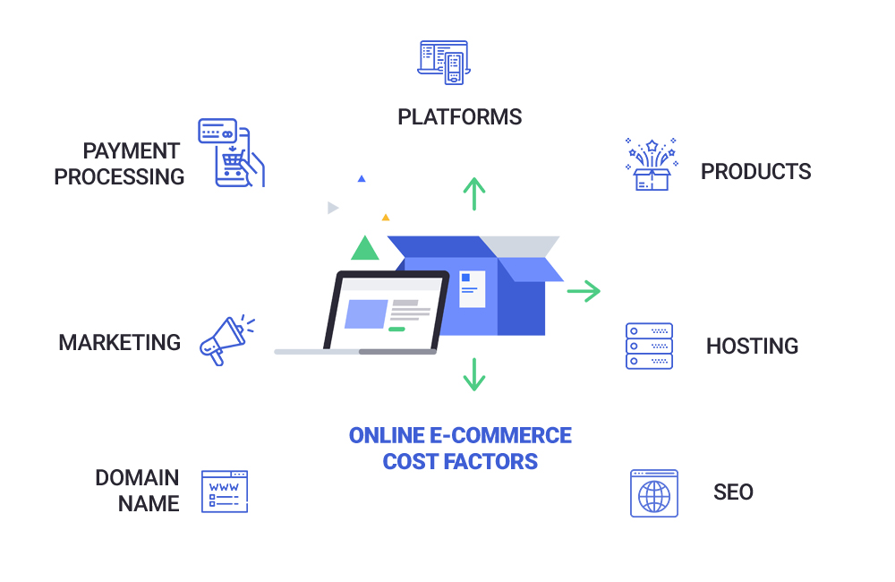 Online eCommercce Store