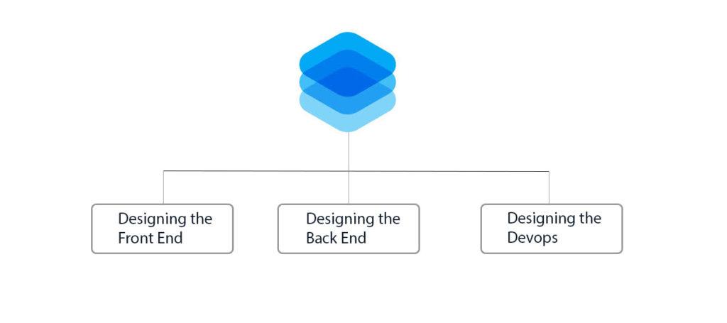 Full Stack Development Layer