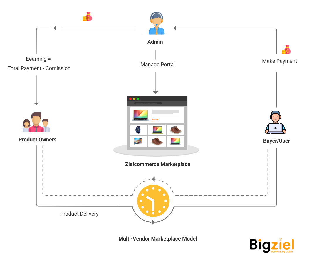 Multi-vendor Marketplace Business Model