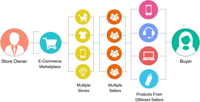 Marketplace Work Model